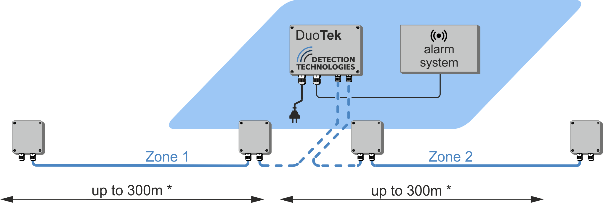 DuoTek analyser line configuration