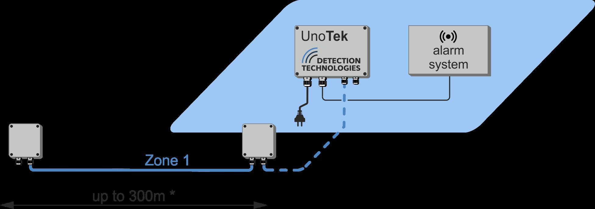 UnoTek analyser line config